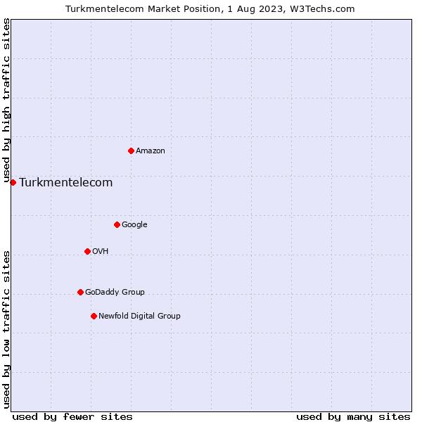 Market position of Turkmentelecom