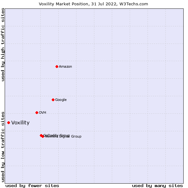 Market position of Voxility