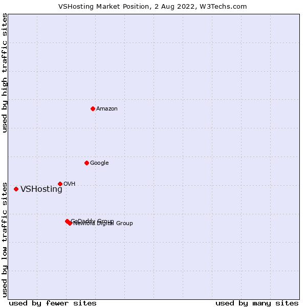Market position of VSHosting