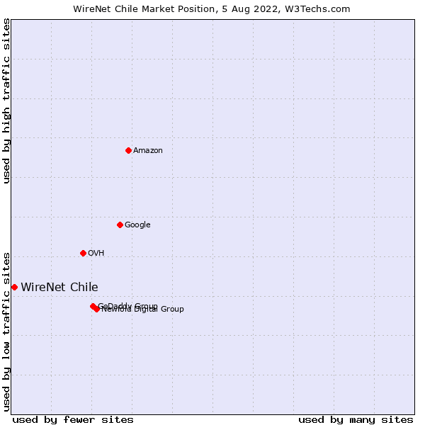 Market position of WireNet Chile