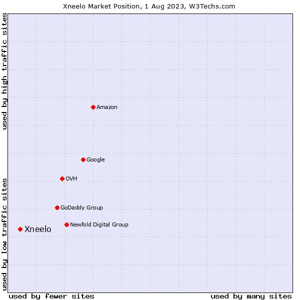 Market position of Xneelo