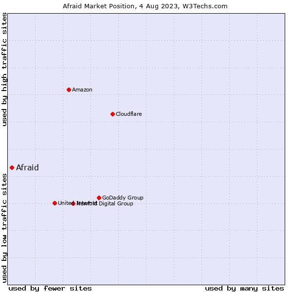 Market position of Afraid
