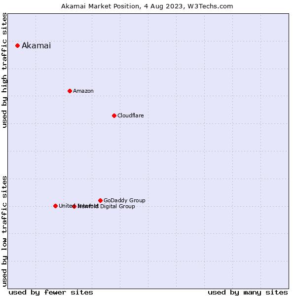Market position of Akamai