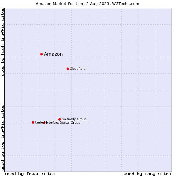Market position of Amazon