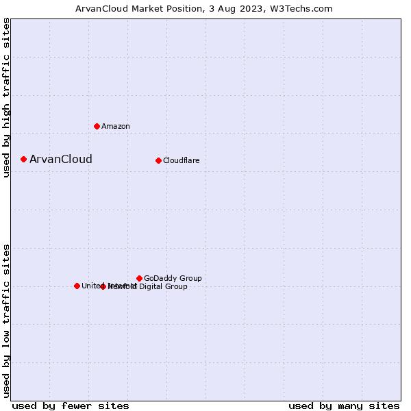 Market position of ArvanCloud