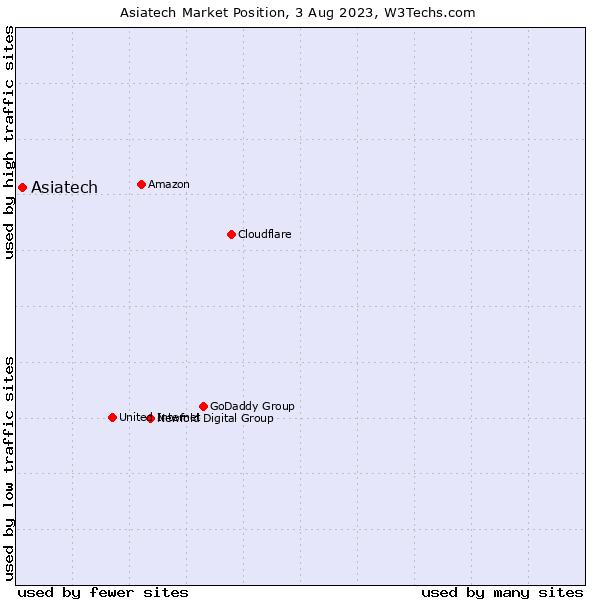 Market position of Asiatech