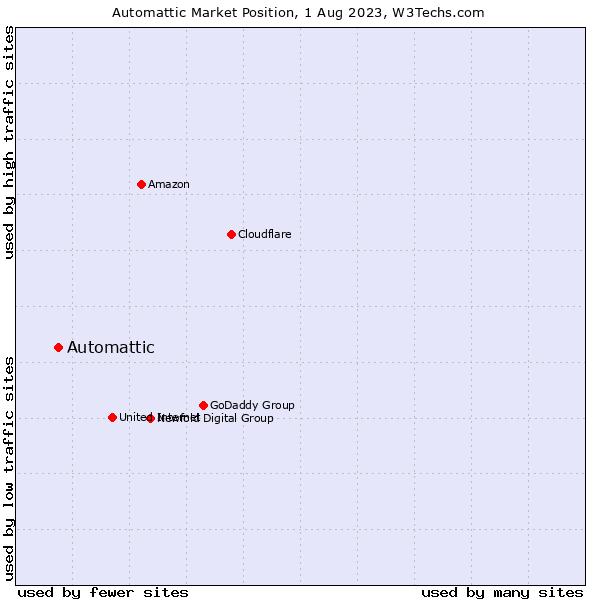 Market position of Automattic