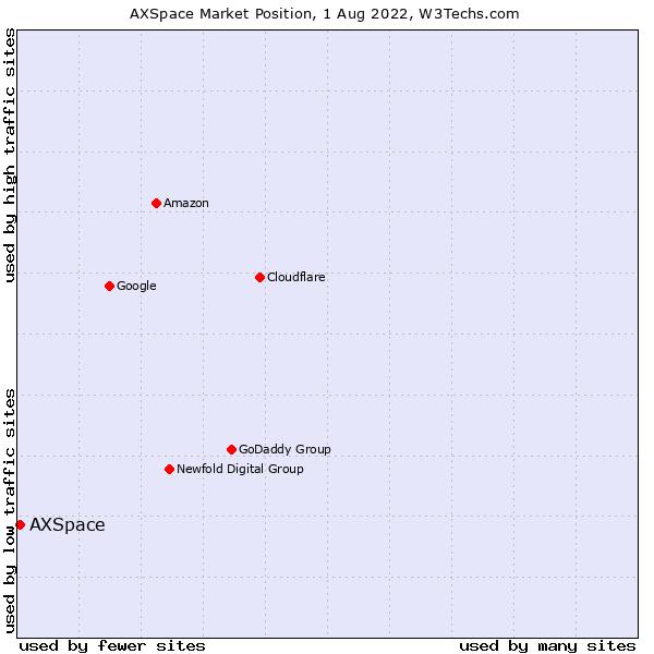 Market position of AXSpace