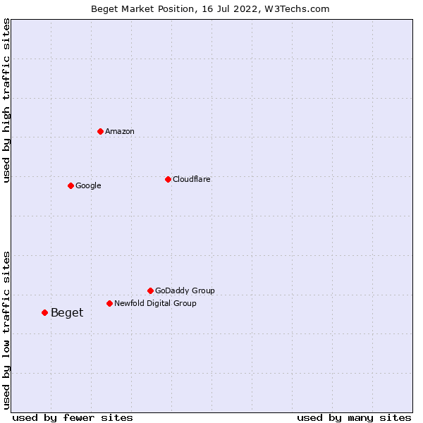 Market position of Beget