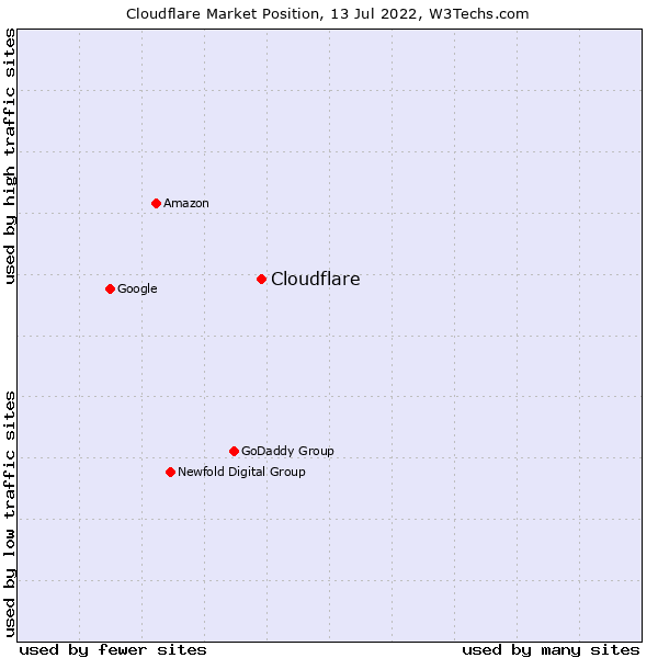 Market position of Cloudflare