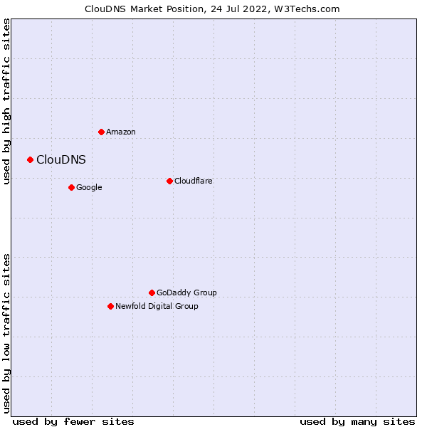 Market position of ClouDNS