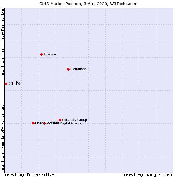 Market position of CtrlS