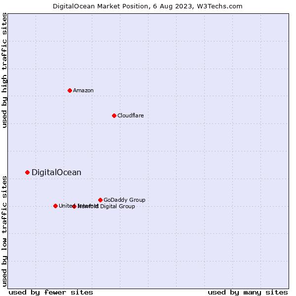 Market position of DigitalOcean