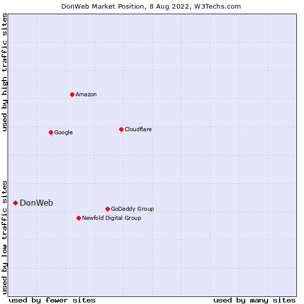 Market position of DonWeb