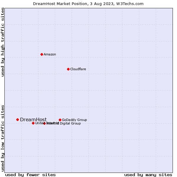 Market position of DreamHost