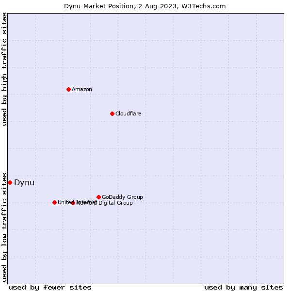 Market position of Dynu