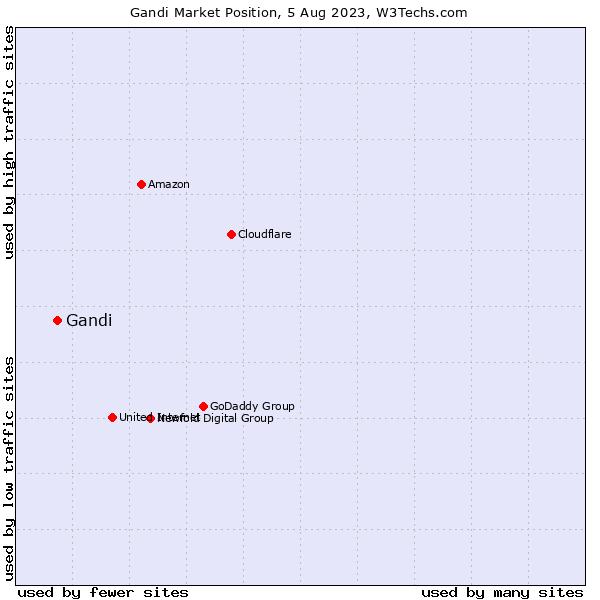 Market position of Gandi