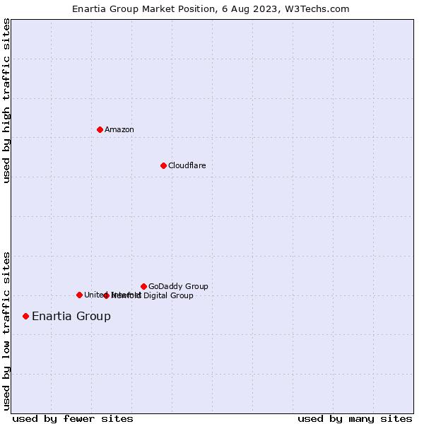 Market position of Enartia Group