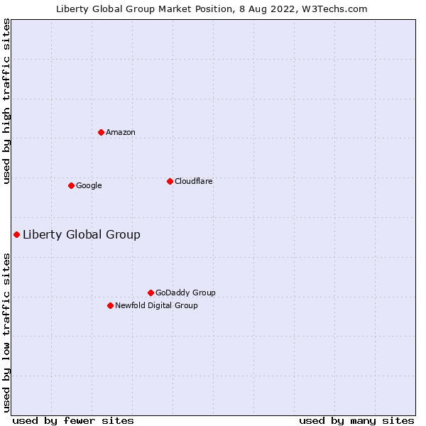 Market position of Liberty Global Group