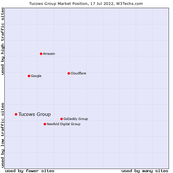 Market position of Tucows Group