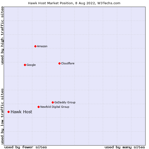 Market position of Hawk Host