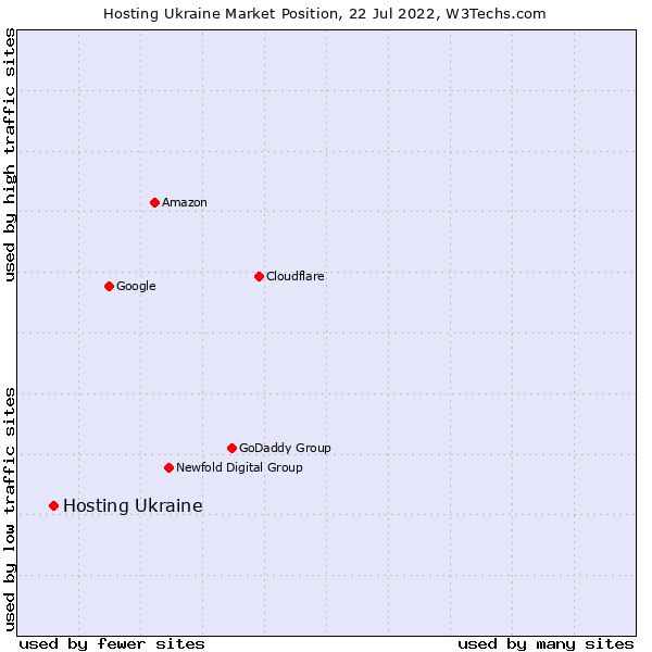 Market position of Hosting Ukraine