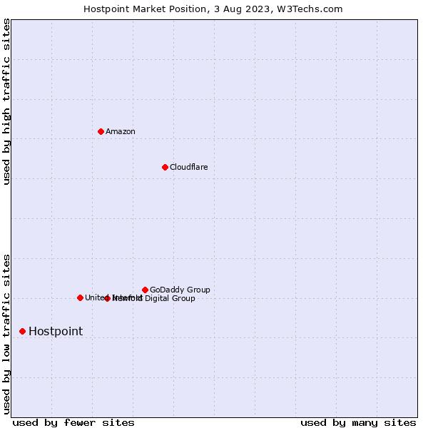 Market position of Hostpoint
