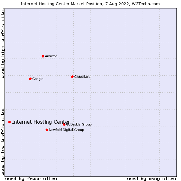 Market position of Internet Hosting Center