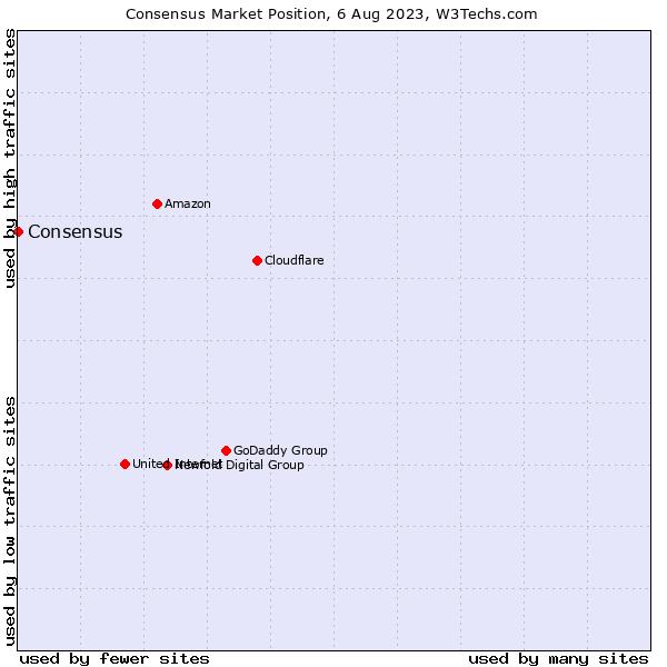 Market position of J2 Global