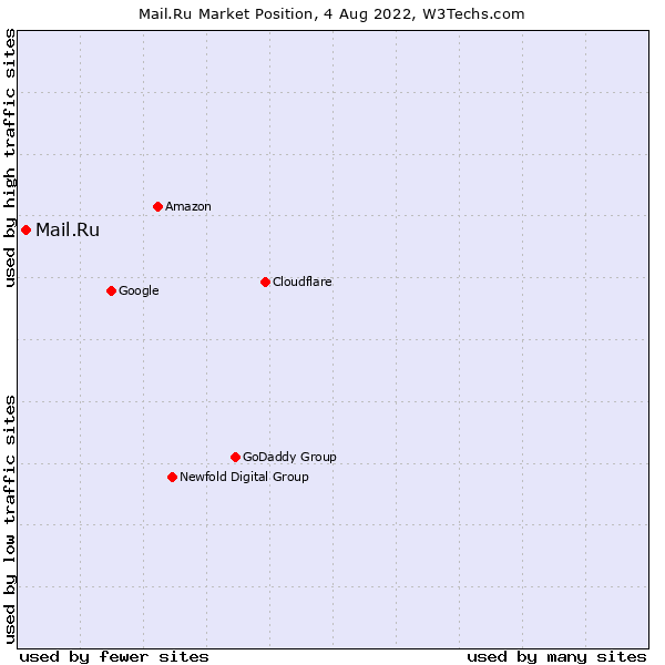 Market position of Mail.Ru