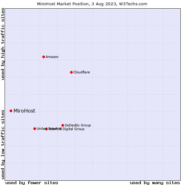 Market position of MiroHost