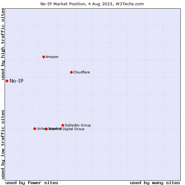 Market position of No-IP