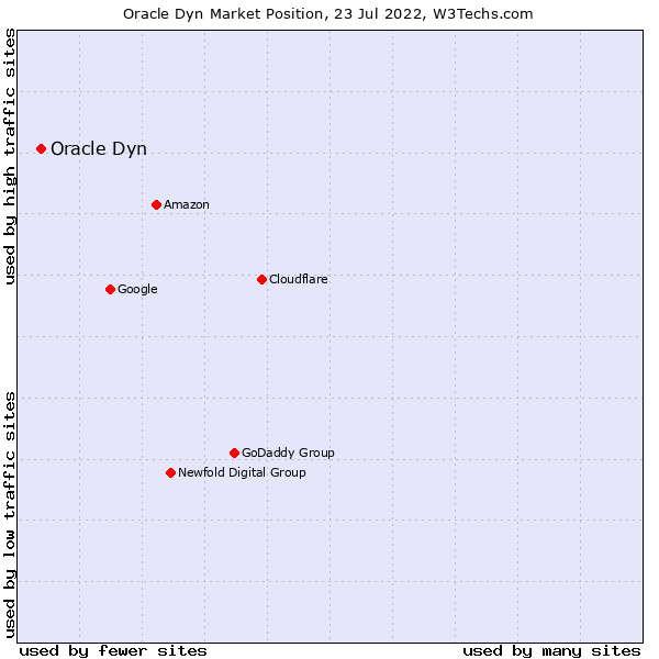 Market position of Oracle Dyn