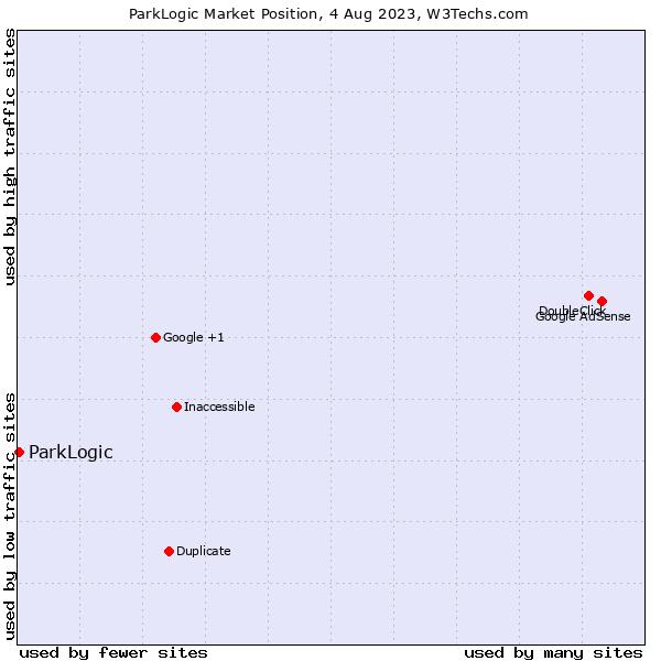 Market position of ParkLogic