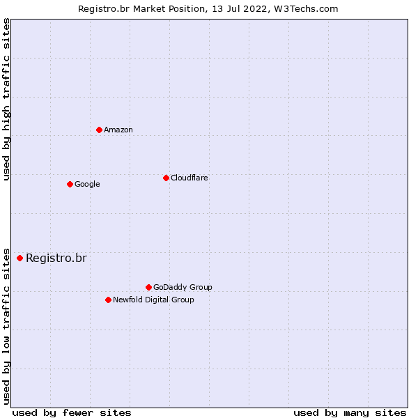Market position of Registro.br