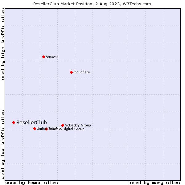 Market position of ResellerClub
