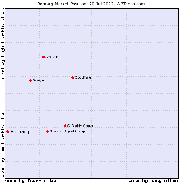 Market position of Romarg