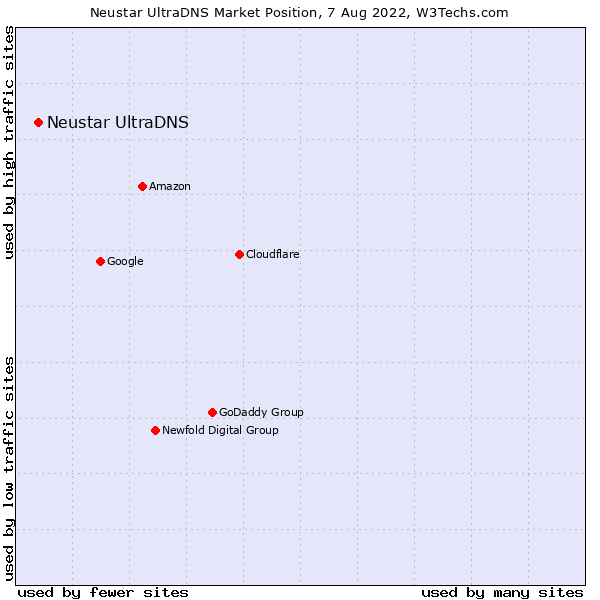 Market position of Neustar UltraDNS