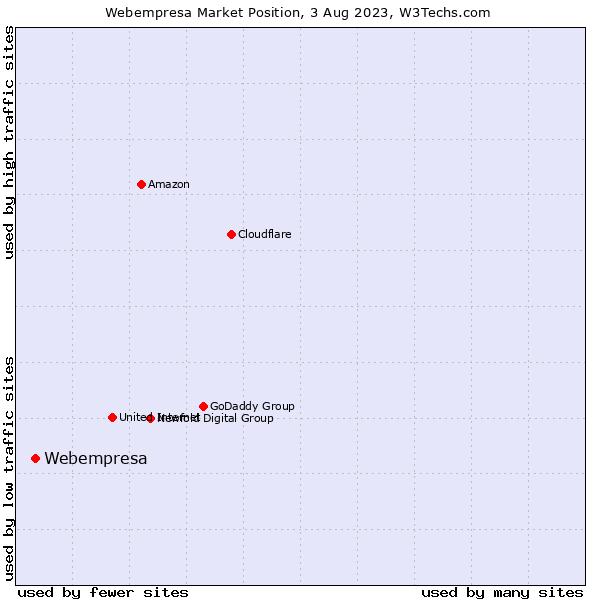 Market position of Webempresa