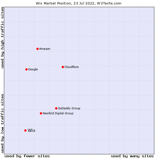Market position of Wix