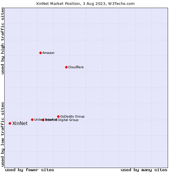 Market position of XinNet