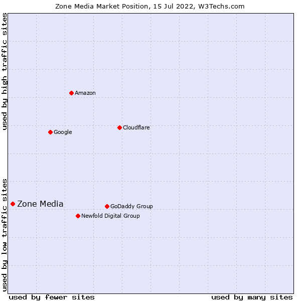 Market position of Zone Media