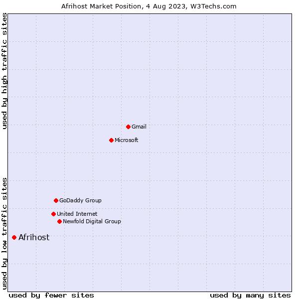 Market position of Afrihost