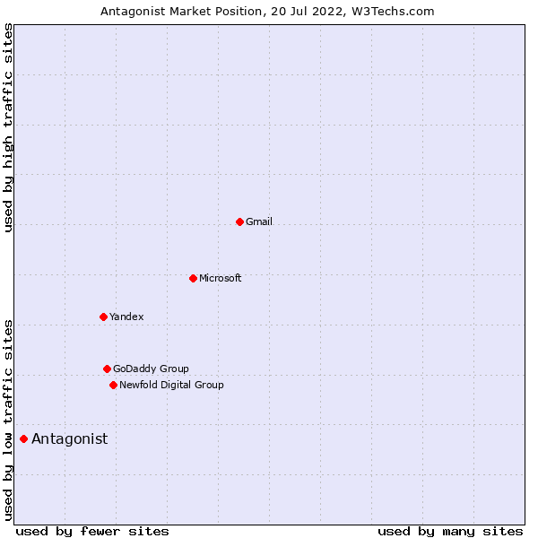 Market position of Antagonist