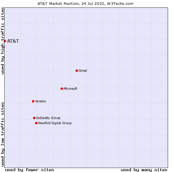 Market position of AT&T