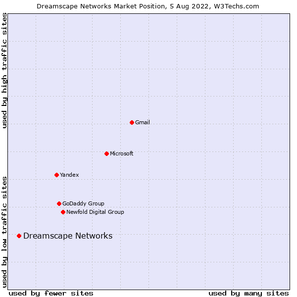 Market position of Dreamscape Networks