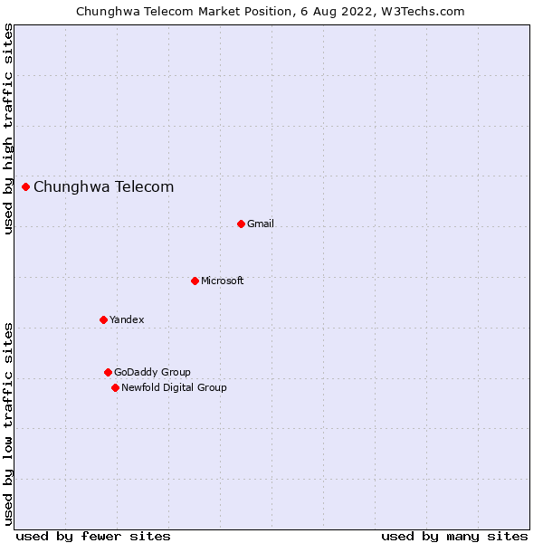 Market position of Chunghwa Telecom