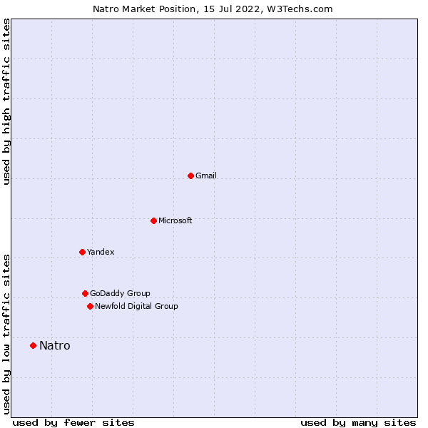 Market position of Natro