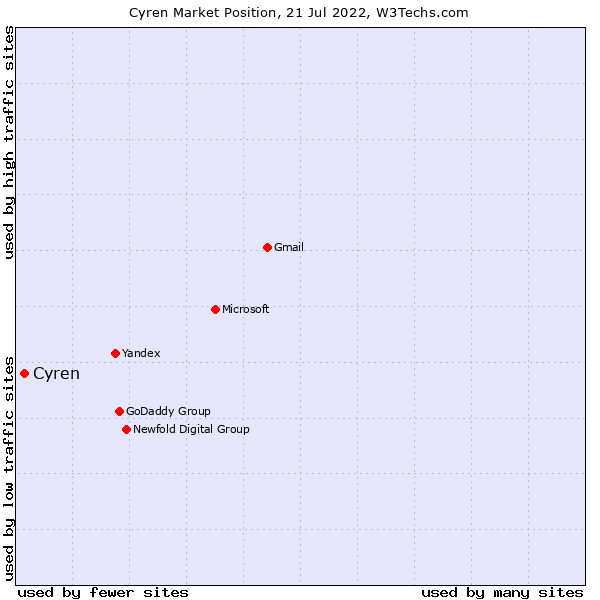 Market position of Cyren