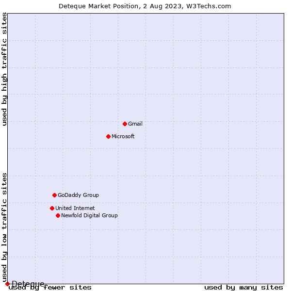 Market position of Deteque